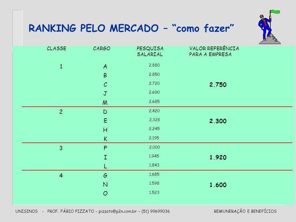RANKING PELO MERCADO – como fazer