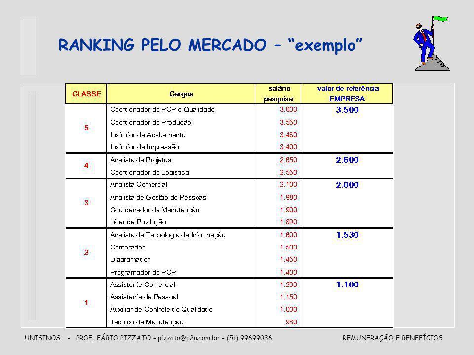 RANKING PELO MERCADO – exemplo