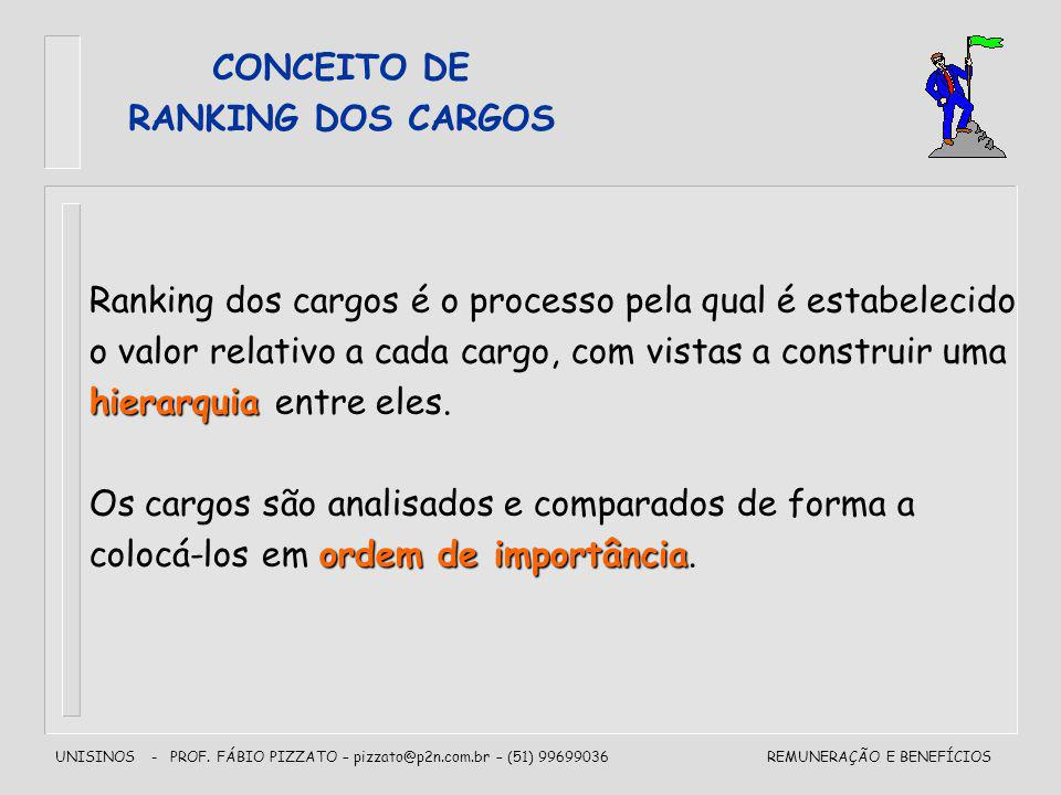 CONCEITO DE RANKING DOS CARGOS. Ranking dos cargos é o processo pela qual é estabelecido. o valor relativo a cada cargo, com vistas a construir uma.
