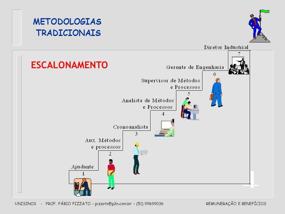 METODOLOGIAS TRADICIONAIS ESCALONAMENTO