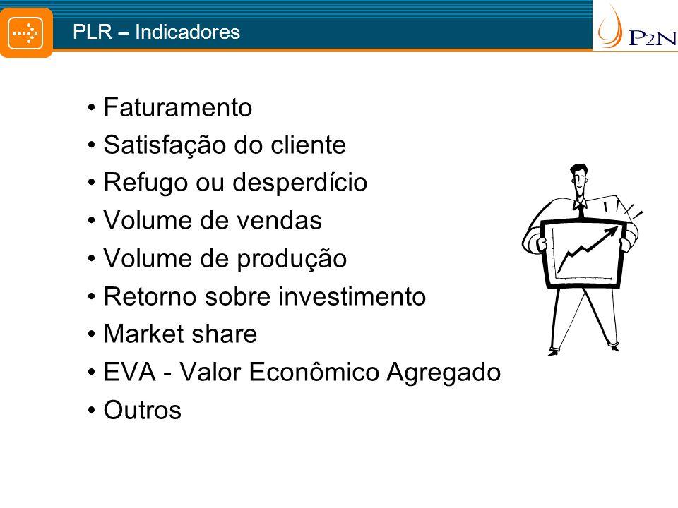 Retorno sobre investimento Market share EVA - Valor Econômico Agregado