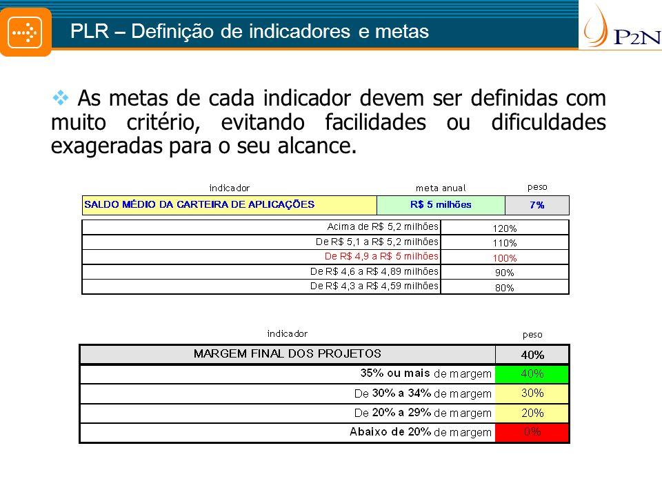 PLR – Definição de indicadores e metas
