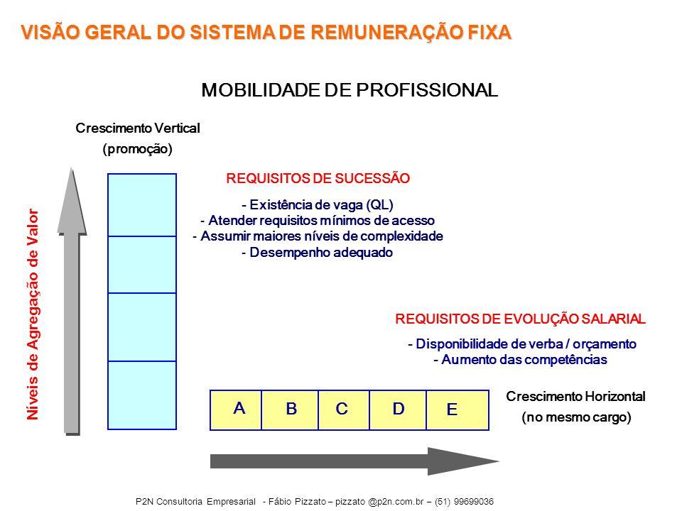 MOBILIDADE DE PROFISSIONAL