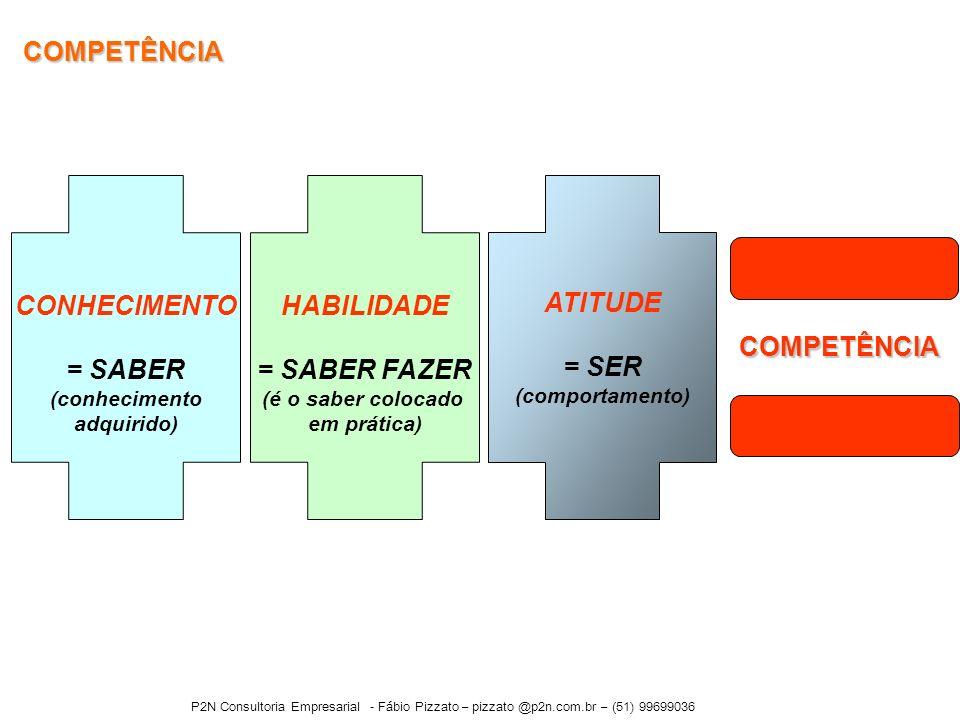 COMPETÊNCIA CONHECIMENTO = SABER HABILIDADE = SABER FAZER ATITUDE