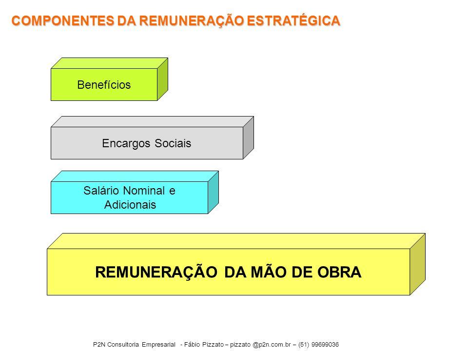 COMPONENTES DA REMUNERAÇÃO ESTRATÉGICA REMUNERAÇÃO DA MÃO DE OBRA