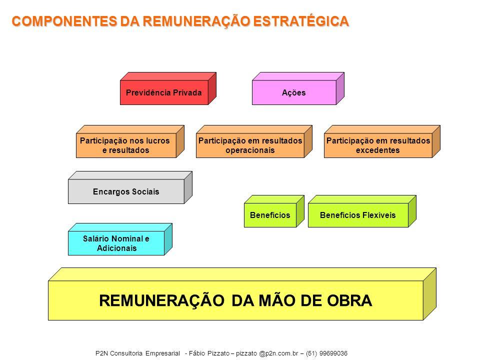 REMUNERAÇÃO DA MÃO DE OBRA