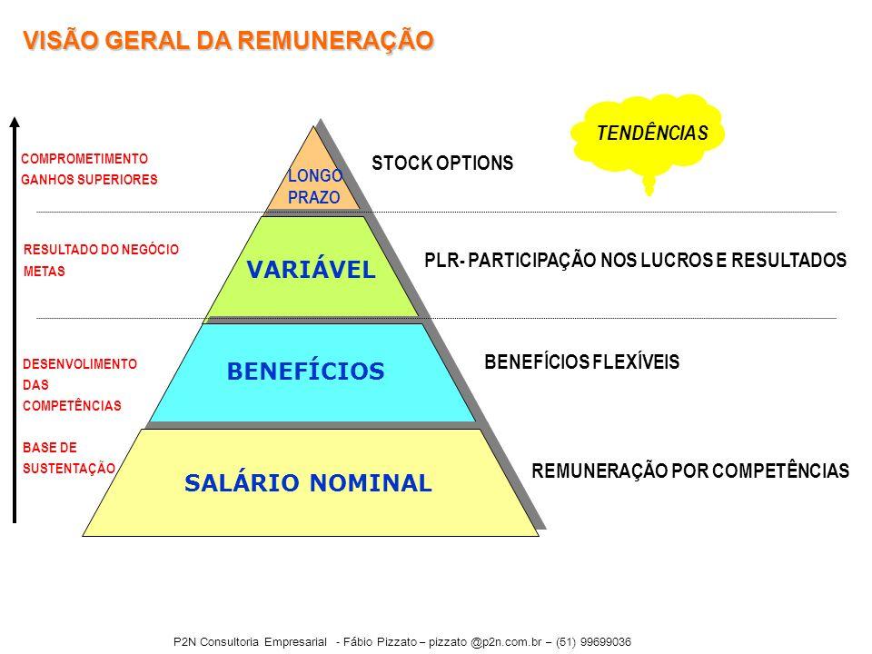 VISÃO GERAL DA REMUNERAÇÃO