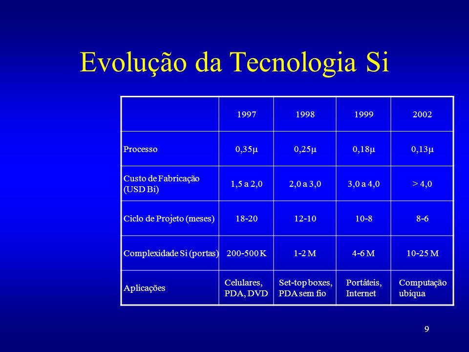 Evolução da Tecnologia Si