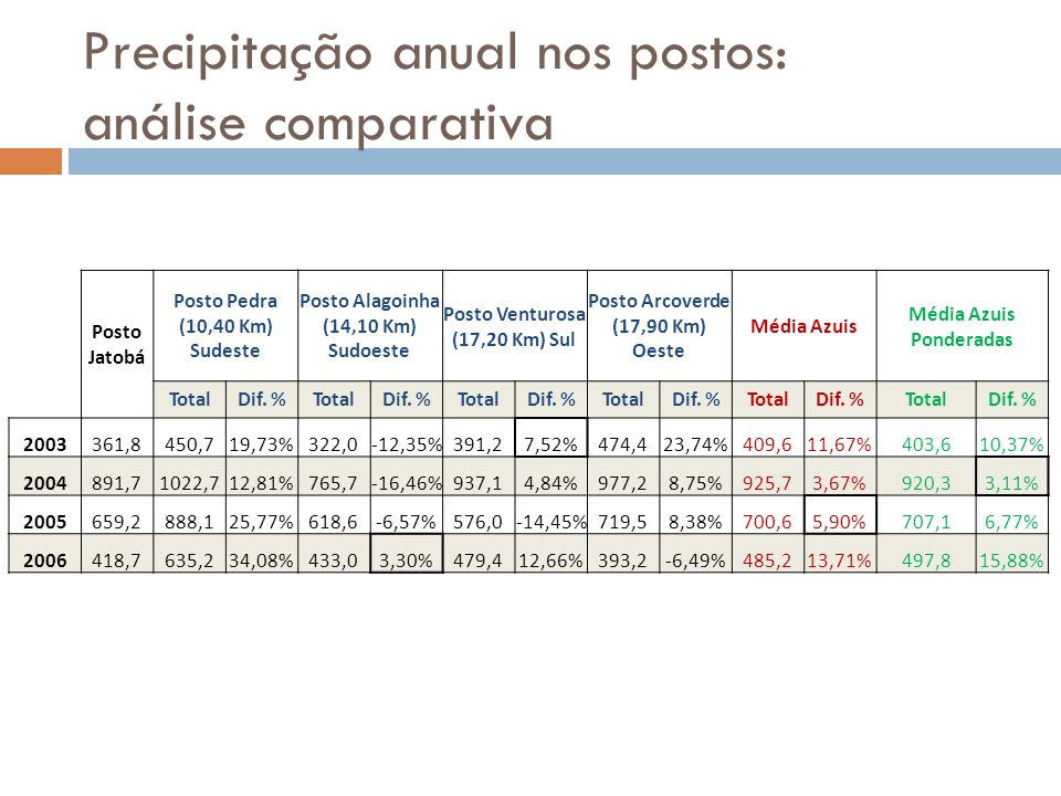 Precipitação anual nos postos: análise comparativa