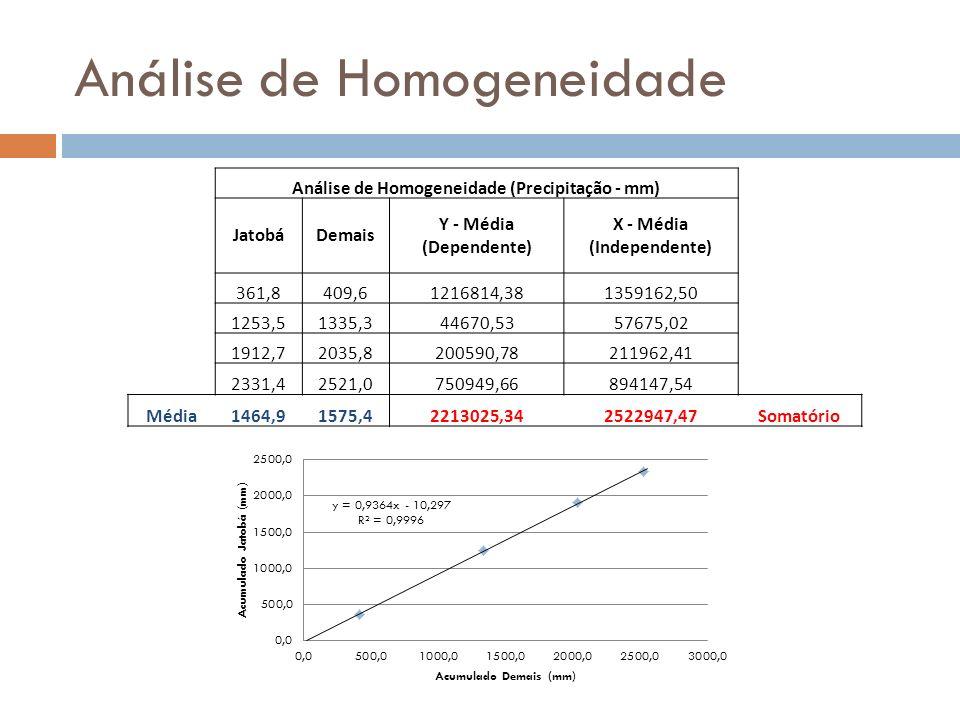 Análise de Homogeneidade