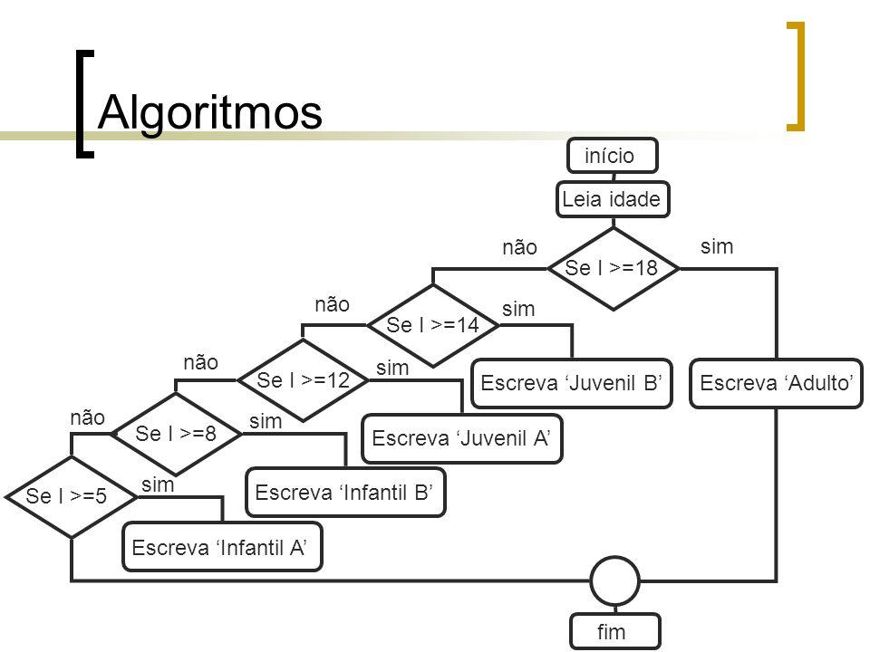 Algoritmos início Leia idade não sim Se I >=18 não sim Se I >=14