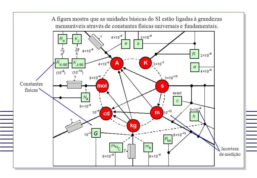 A figura mostra que as unidades básicas do SI estão ligadas à grandezas mensuráveis através de constantes físicas universais e fundamentais.
