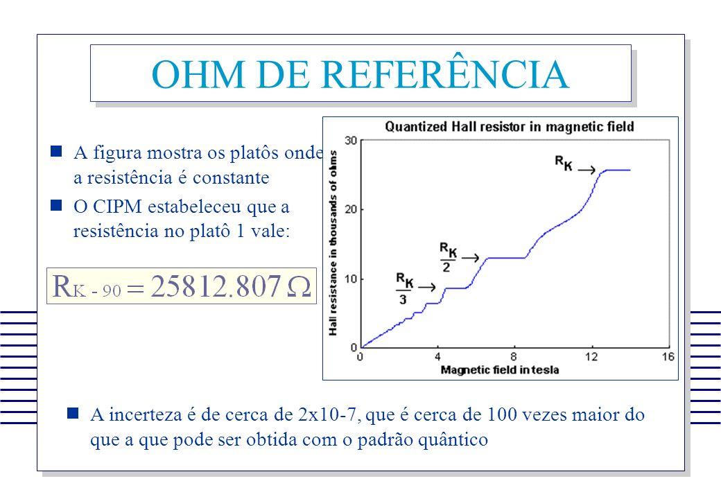 OHM DE REFERÊNCIA A figura mostra os platôs onde a resistência é constante. O CIPM estabeleceu que a resistência no platô 1 vale: