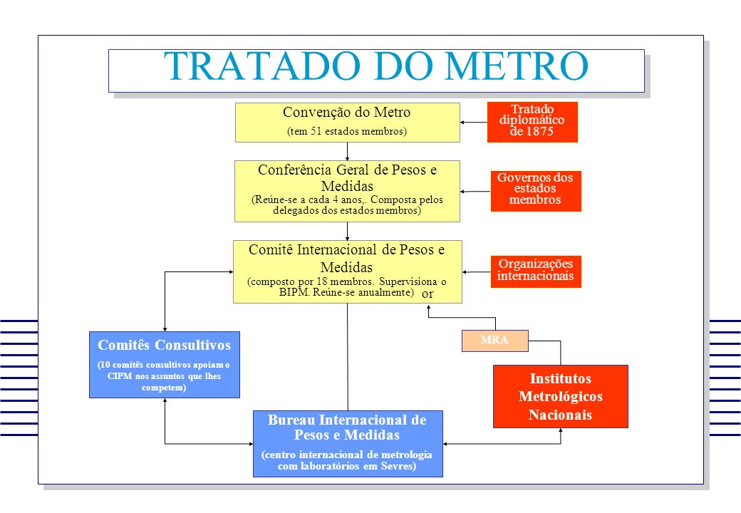 TRATADO DO METRO Convenção do Metro