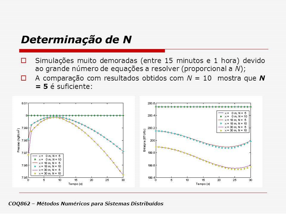 Determinação de N Simulações muito demoradas (entre 15 minutos e 1 hora) devido ao grande número de equações a resolver (proporcional a N);