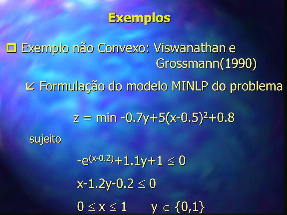  Exemplo não Convexo: Viswanathan e Grossmann(1990)