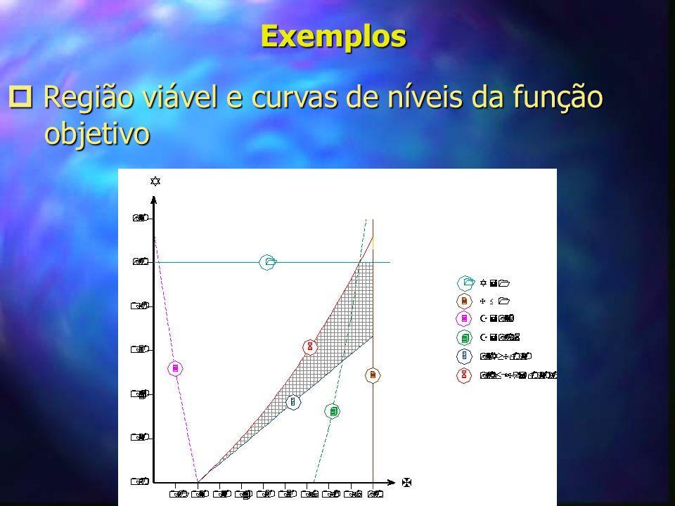 Exemplos  Região viável e curvas de níveis da função objetivo