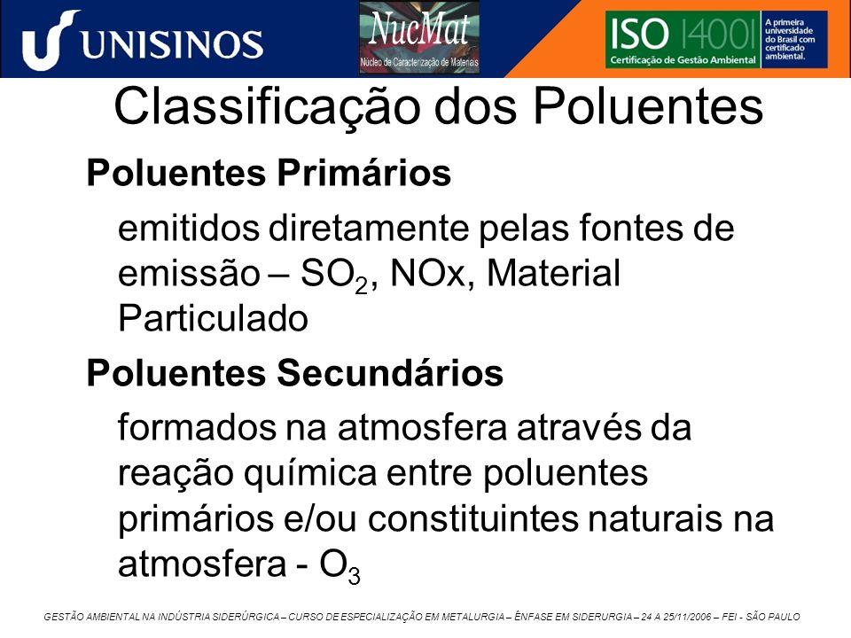 Classificação dos Poluentes