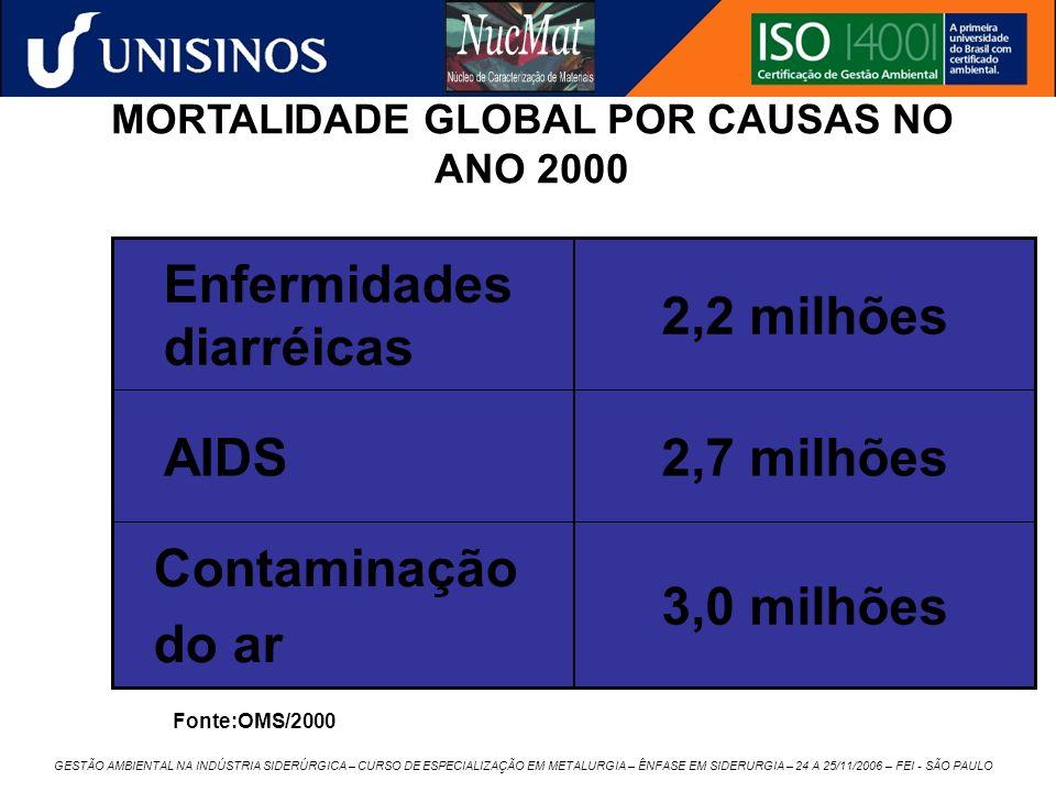 MORTALIDADE GLOBAL POR CAUSAS NO ANO 2000