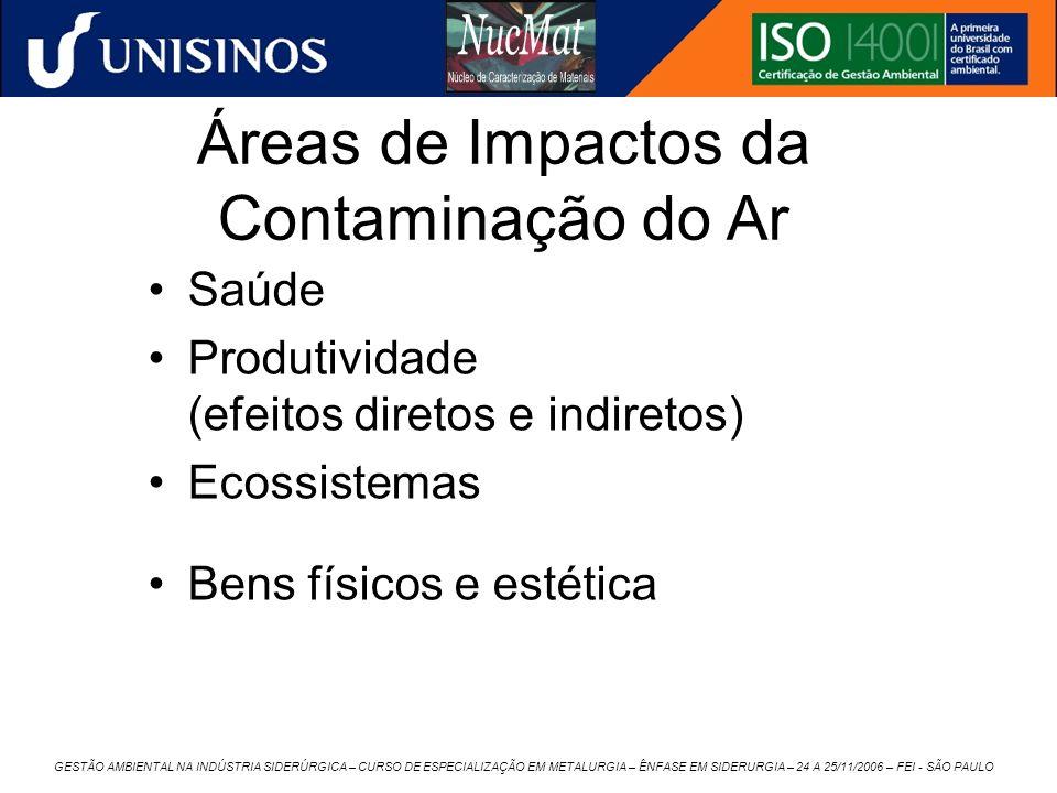 Áreas de Impactos da Contaminação do Ar