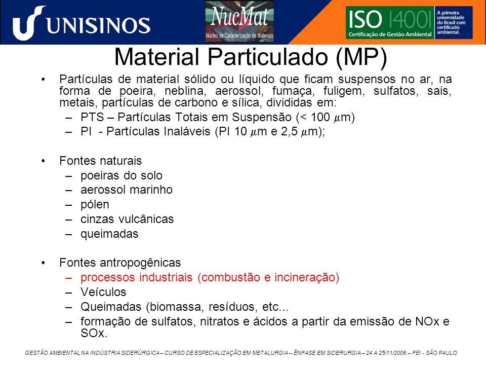 Material Particulado (MP)