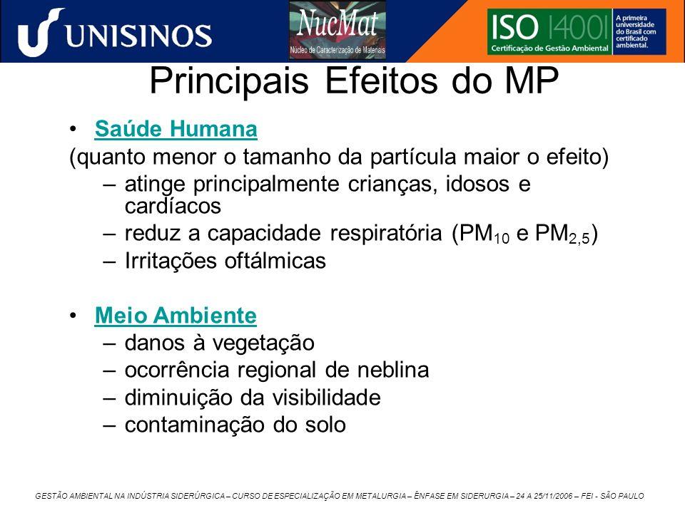 Principais Efeitos do MP
