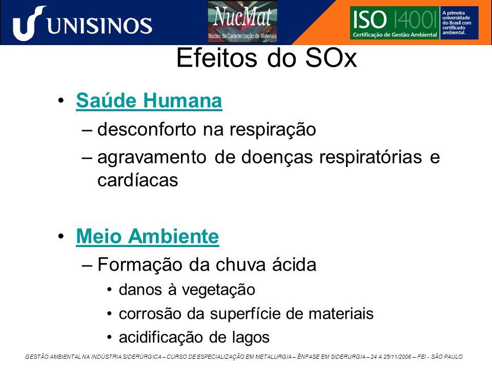 Efeitos do SOx Saúde Humana Meio Ambiente desconforto na respiração