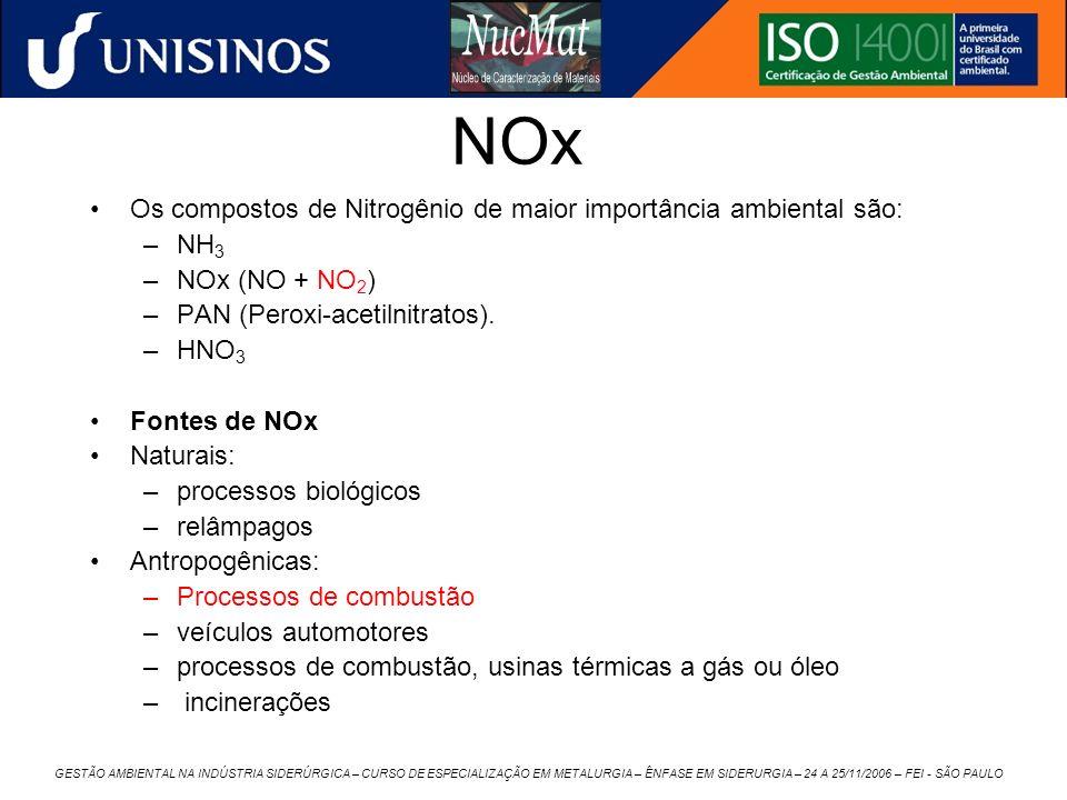 NOx Os compostos de Nitrogênio de maior importância ambiental são: NH3