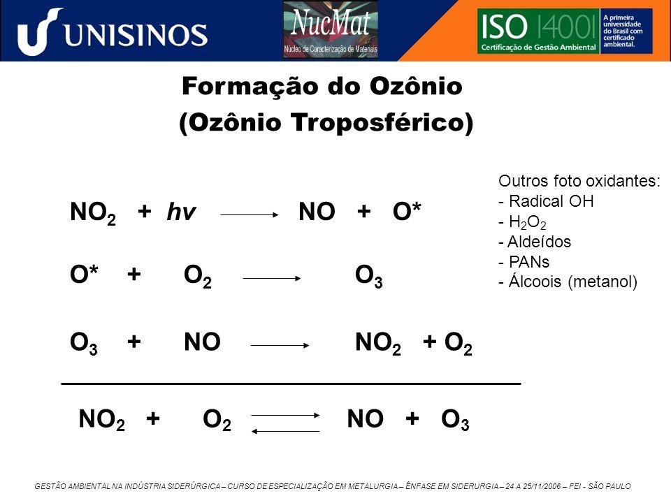 (Ozônio Troposférico)