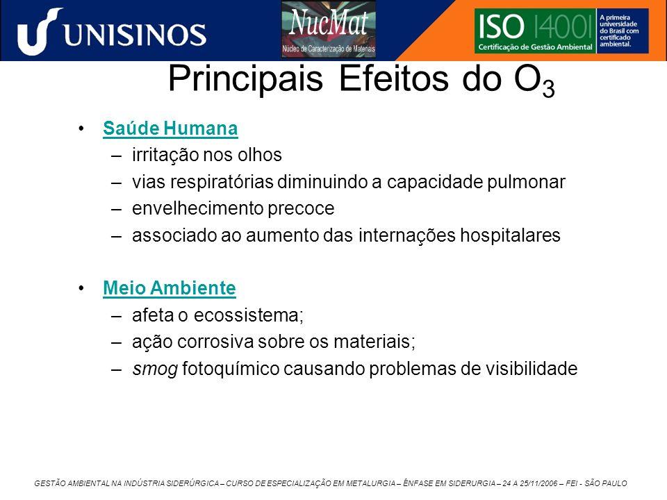 Principais Efeitos do O3