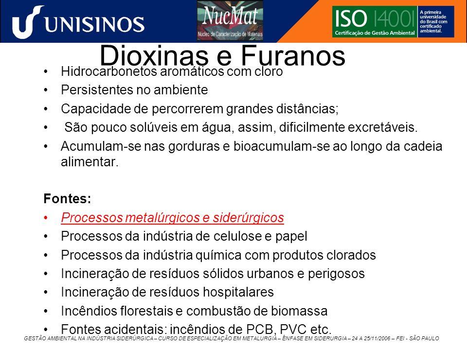 Dioxinas e Furanos Hidrocarbonetos aromáticos com cloro