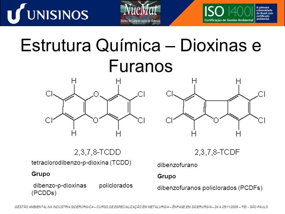 Estrutura Química – Dioxinas e Furanos