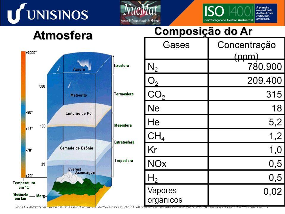 Atmosfera Composição do Ar 1,0 Kr 0,5 NOx H2 18 Ne 5,2 He 1,2 CH4 0,02