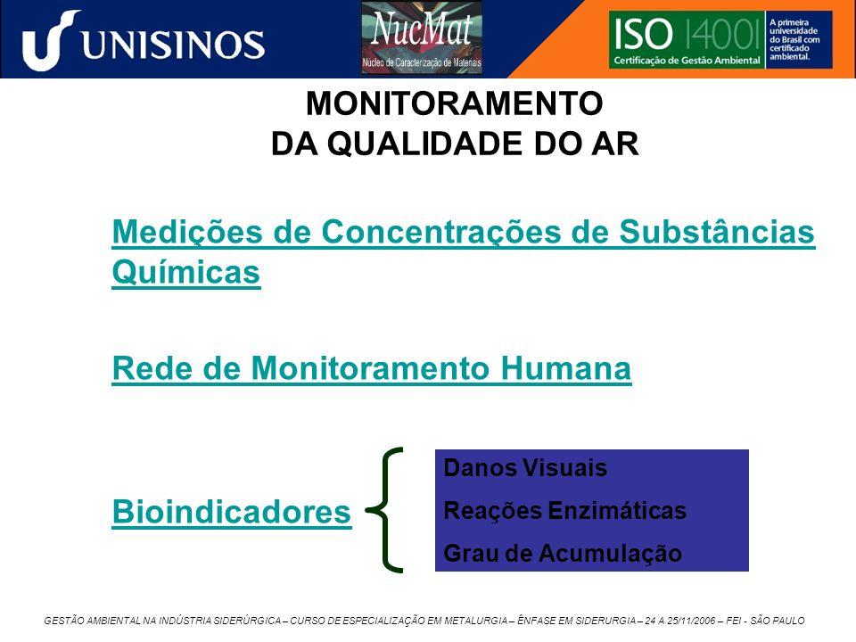 MONITORAMENTO DA QUALIDADE DO AR