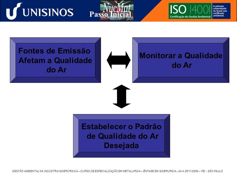 Passo Inicial Fontes de Emissão Monitorar a Qualidade