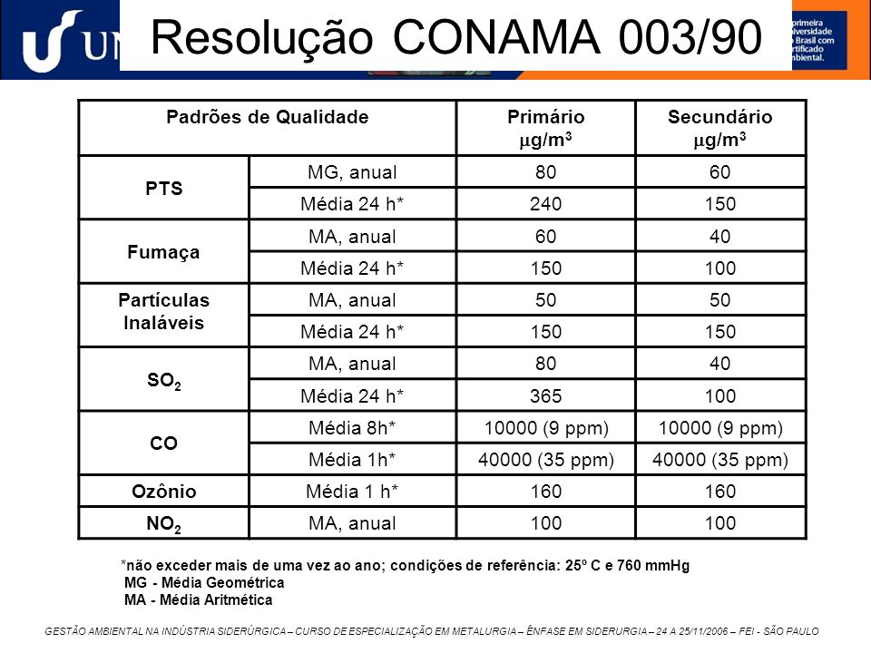 Resolução CONAMA 003/90 Padrões de Qualidade Primário g/m3 Secundário