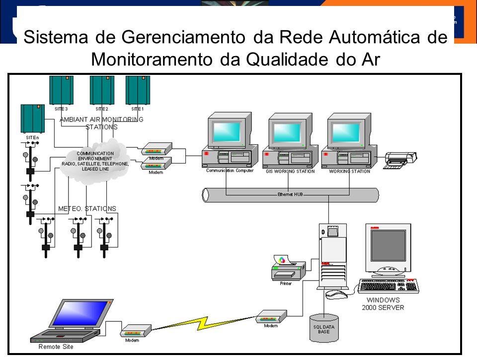 Sistema de Gerenciamento da Rede Automática de Monitoramento da Qualidade do Ar
