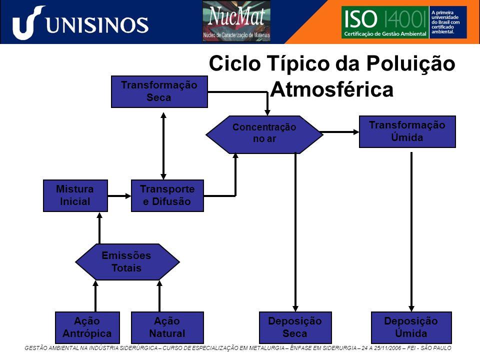 Ciclo Típico da Poluição Atmosférica