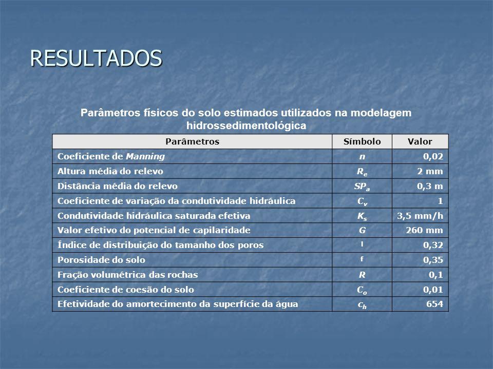 RESULTADOS Parâmetros físicos do solo estimados utilizados na modelagem hidrossedimentológica. Parâmetros.
