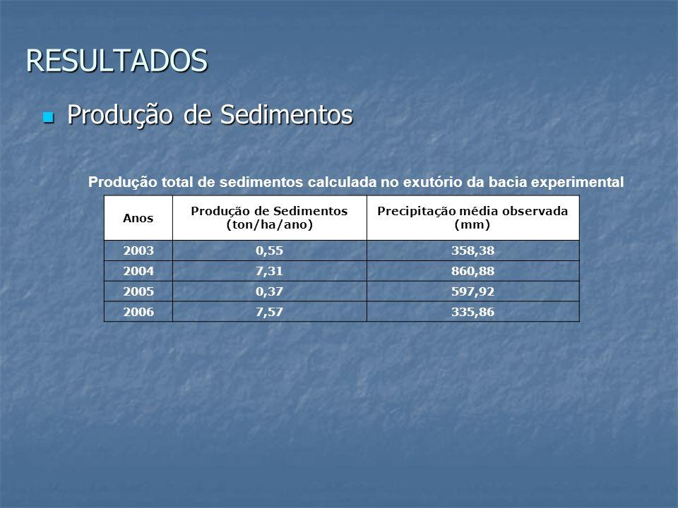 Produção de Sedimentos Precipitação média observada