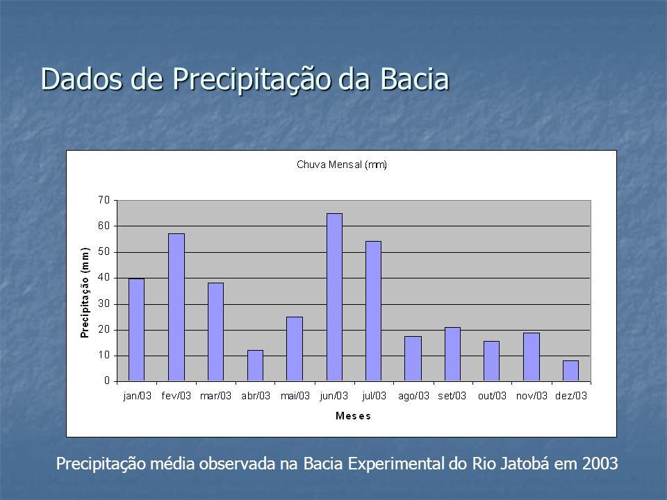 Dados de Precipitação da Bacia