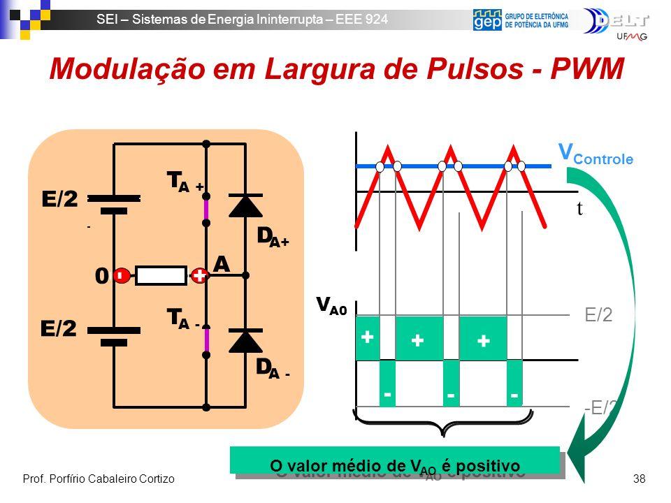 Modulação em Largura de Pulsos - PWM