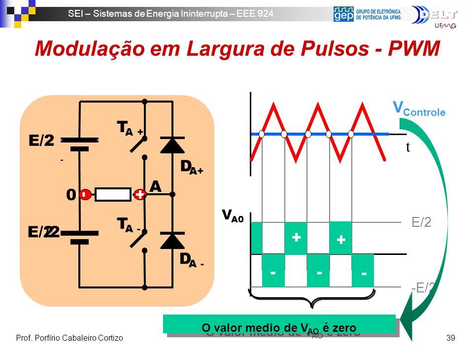 Modulação em Largura de Pulsos - PWM O valor medio de VAO é zero