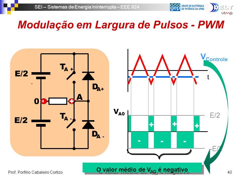 Modulação em Largura de Pulsos - PWM O valor médio de VAO é negativo