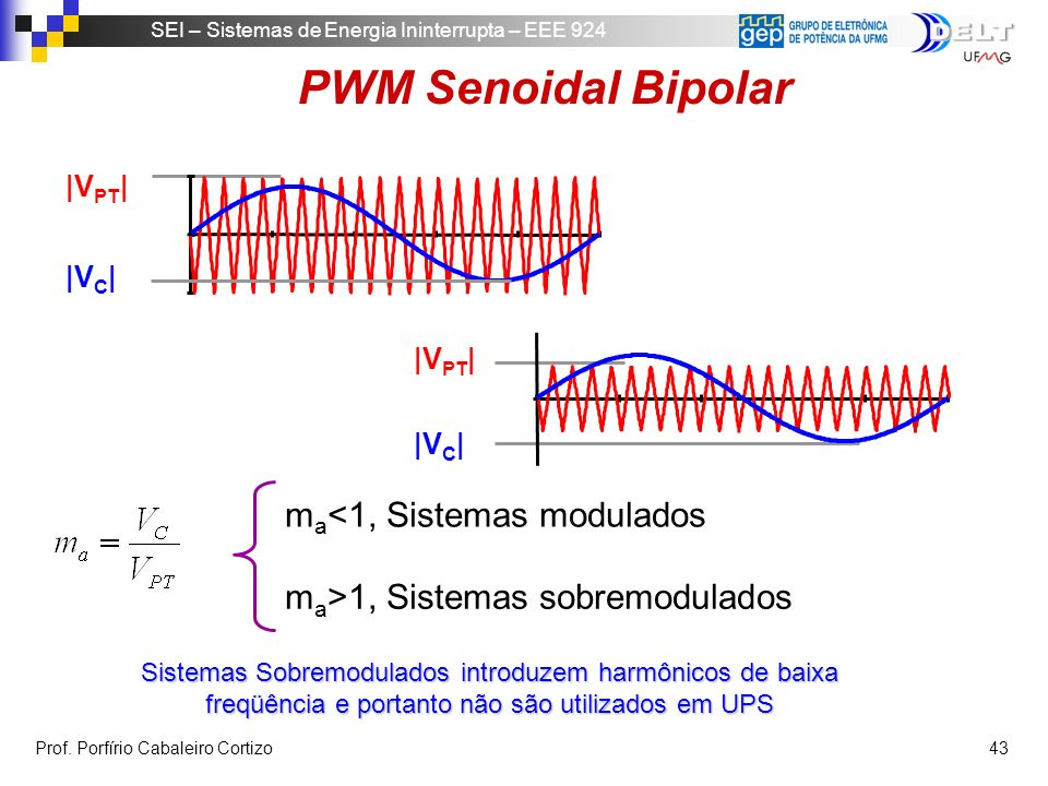 PWM Senoidal Bipolar ma<1, Sistemas modulados
