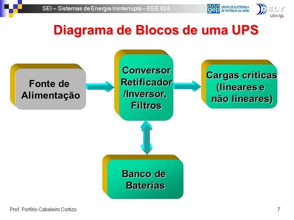 Diagrama de Blocos de uma UPS
