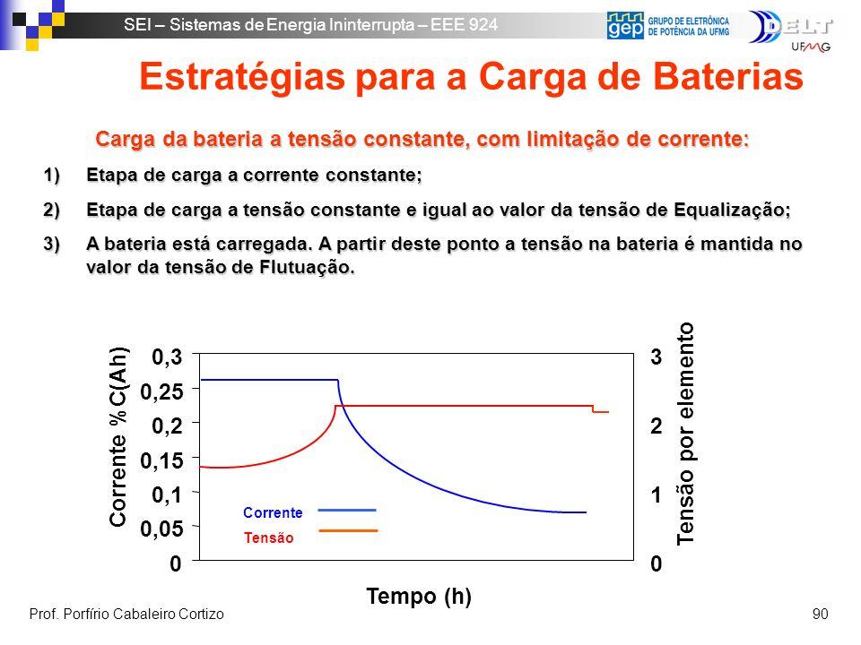 Estratégias para a Carga de Baterias