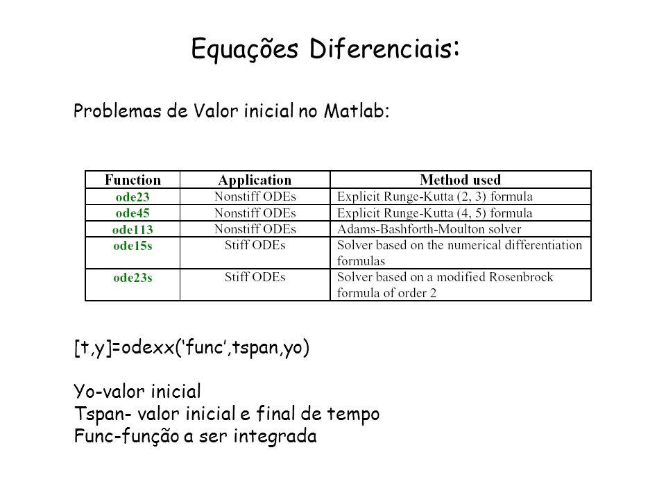 Equações Diferenciais: