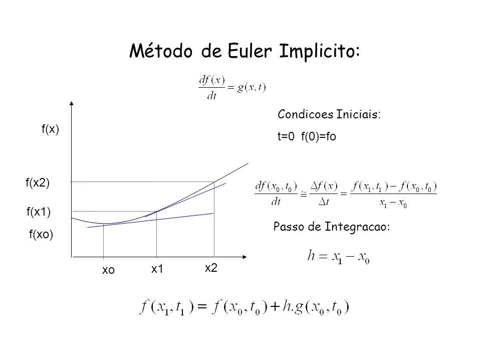 Método de Euler Implicito: