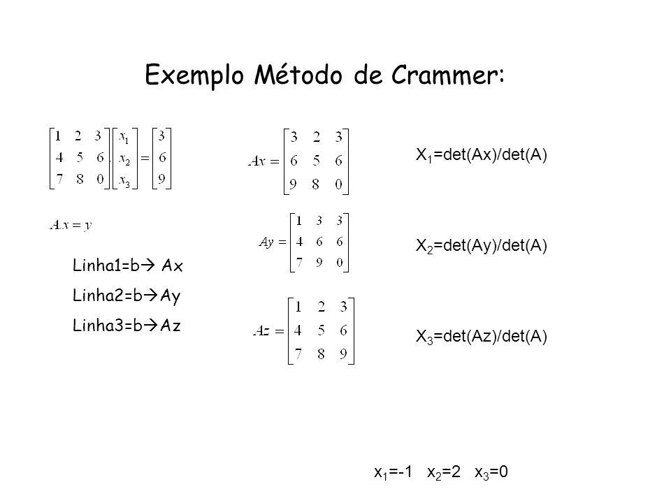 Exemplo Método de Crammer:
